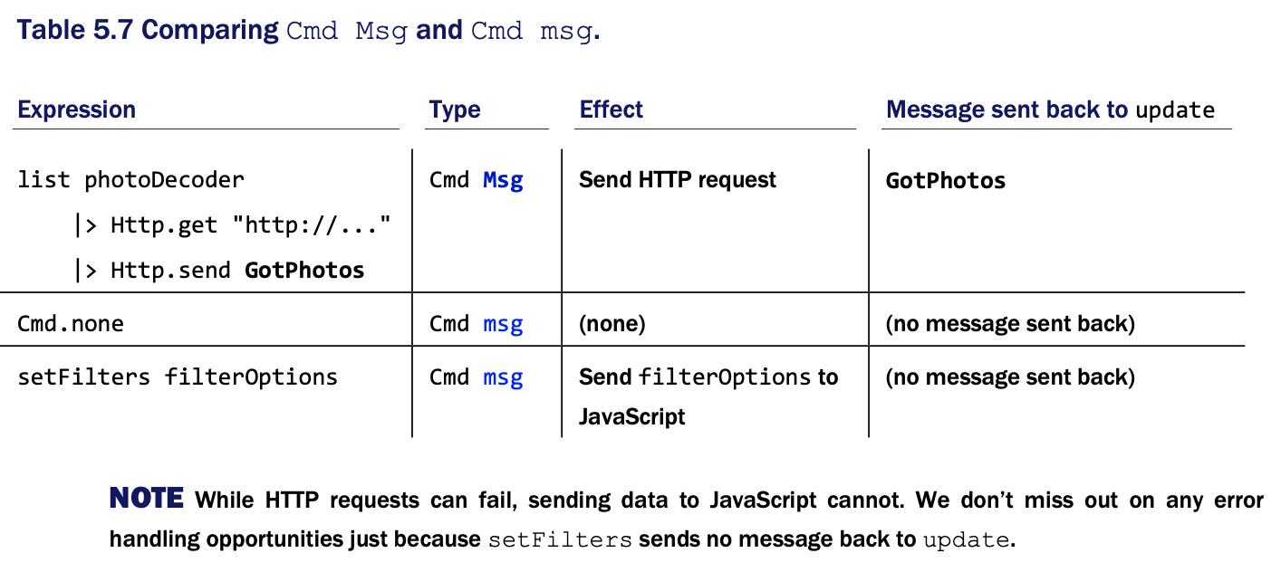 Сравнение Cmd Msg и Cmd msg